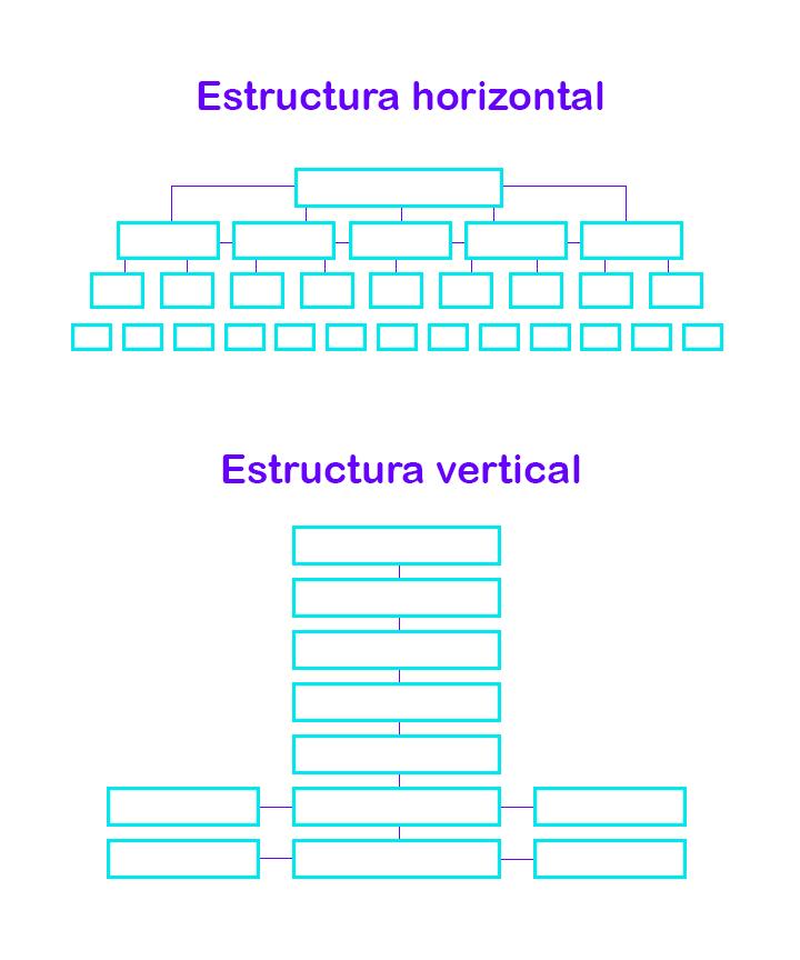 estructura web horizontal y vertical