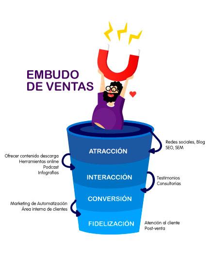 funnel-inbound marketing