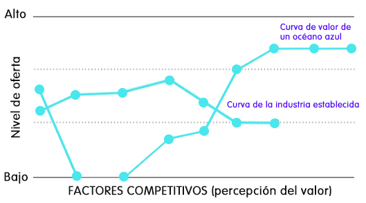 curva de valor oceano azul